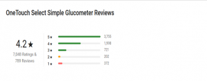 OneTouch Glucometer Reviews